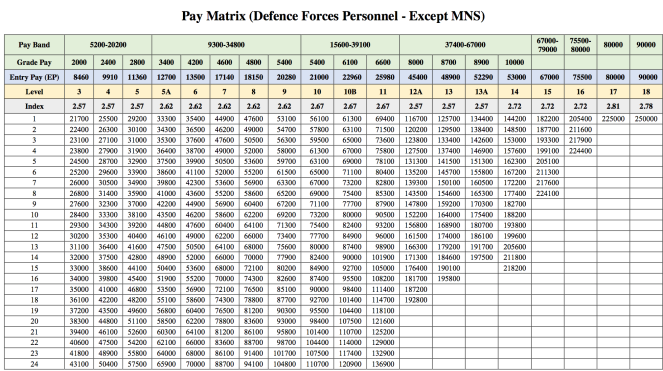 Defence Pay Matrix